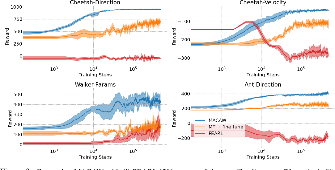 Figure 4 for Offline Meta-Reinforcement Learning with Advantage Weighting
