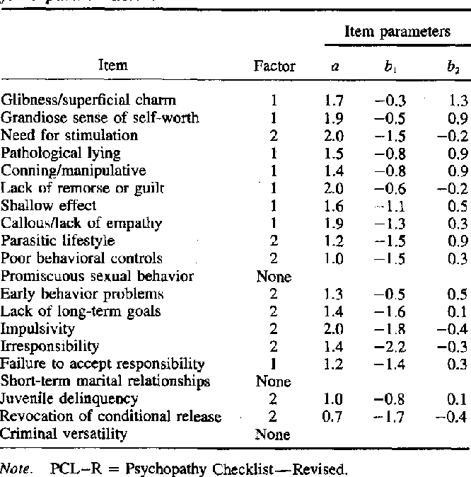 An Item Response Theory Analysis Of The Hare Psychopathy Checklist