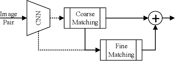Figure 1 for SPM-Tracker: Series-Parallel Matching for Real-Time Visual Object Tracking