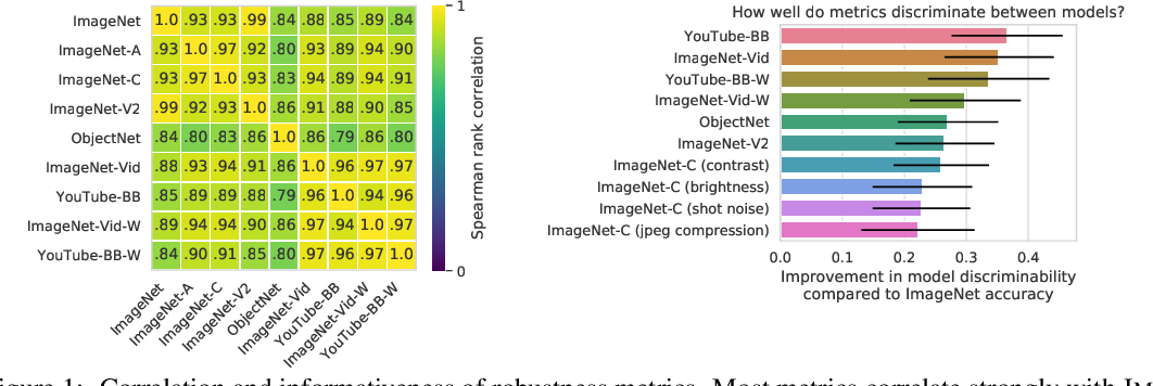 Figure 1 for On Robustness and Transferability of Convolutional Neural Networks