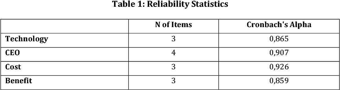 Table 1 From The Application Of Shiau Et Al 2009 S Measure On