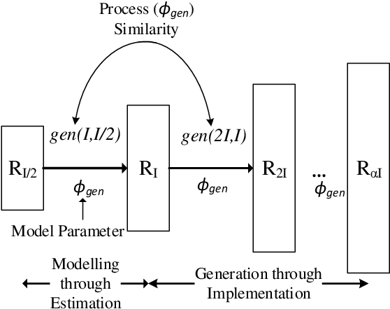 Figure 2 for Across-scale Process Similarity based Interpolation for Image Super-Resolution