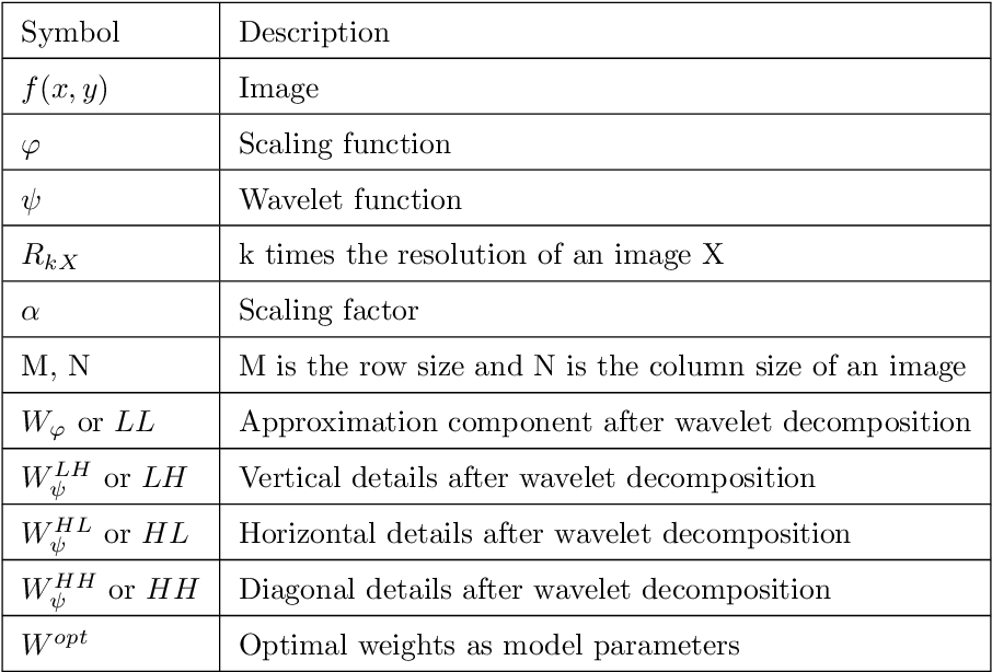 Figure 1 for Across-scale Process Similarity based Interpolation for Image Super-Resolution