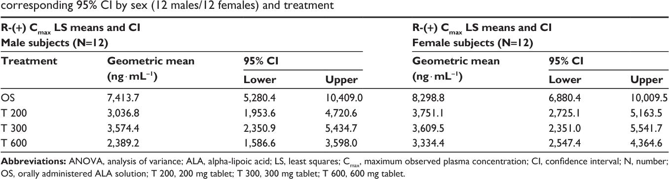 Lipoic acid sexual effect