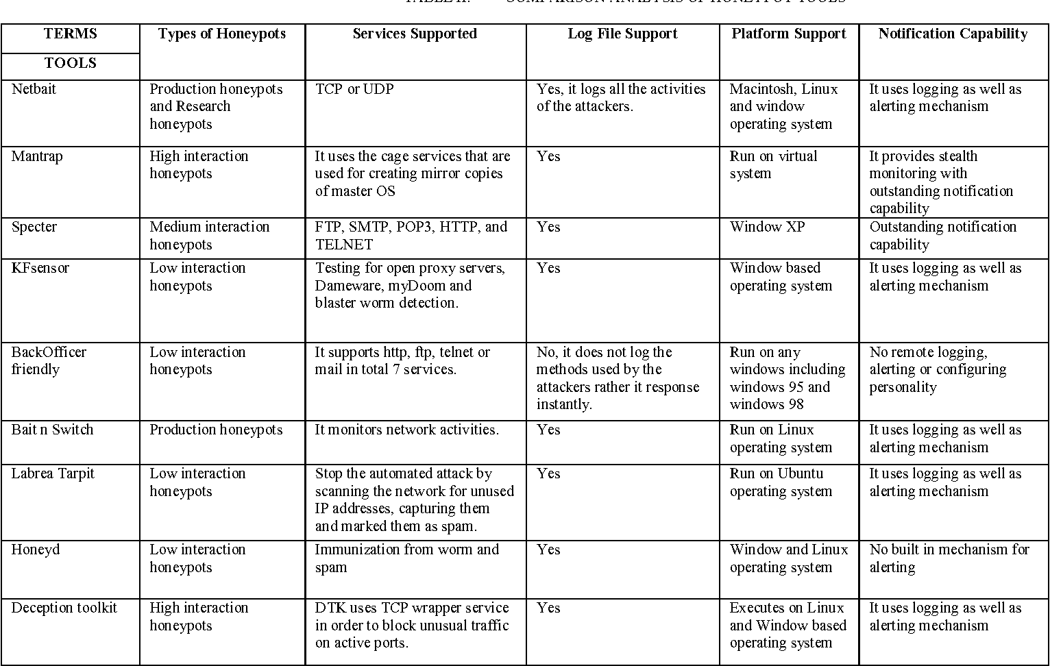 Table II from CATCH: Comparison and analysis of tools covering