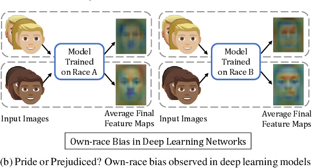 Figure 1 for Deep Learning for Face Recognition: Pride or Prejudiced?
