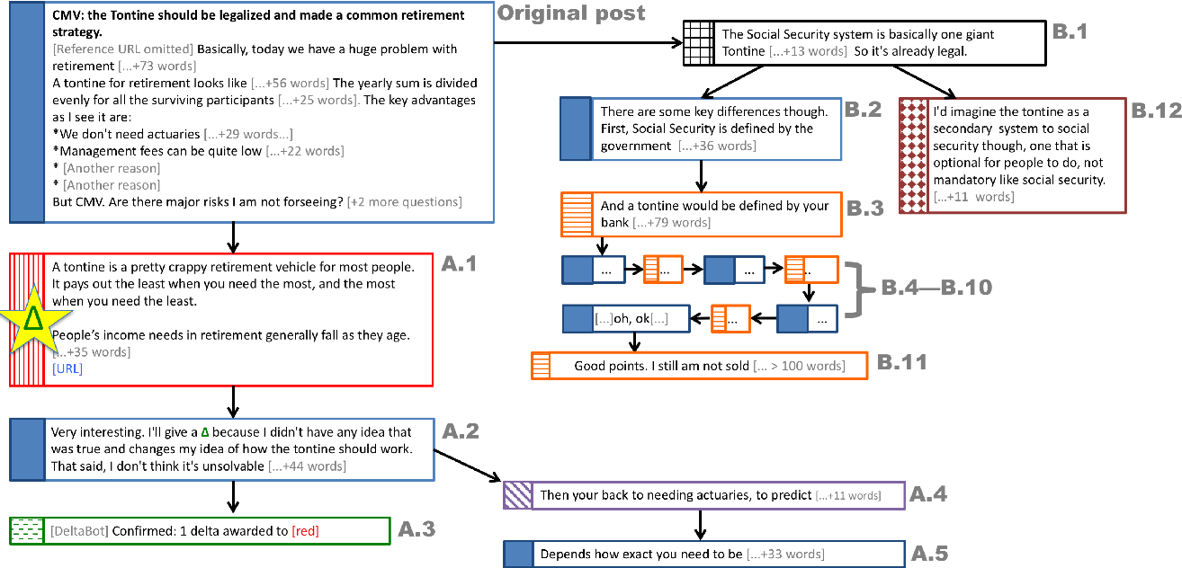 Figure 1 for Winning Arguments: Interaction Dynamics and Persuasion Strategies in Good-faith Online Discussions