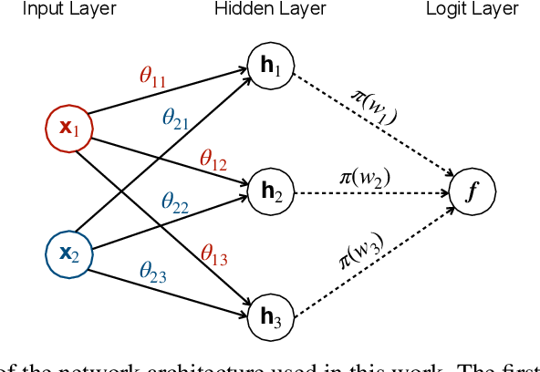 Figure 1 for Interpreting Deep Neural Networks Through Variable Importance