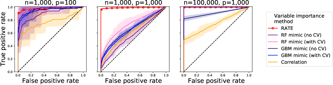 Figure 3 for Interpreting Deep Neural Networks Through Variable Importance