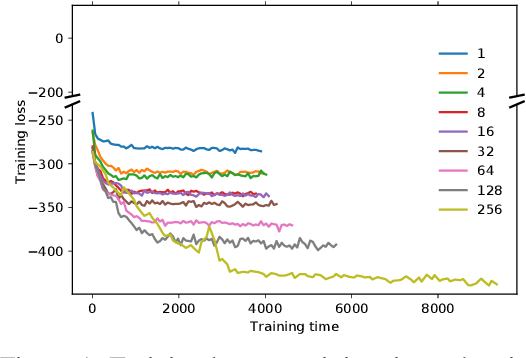 Figure 1 for High-Dimensional Multivariate Forecasting with Low-Rank Gaussian Copula Processes