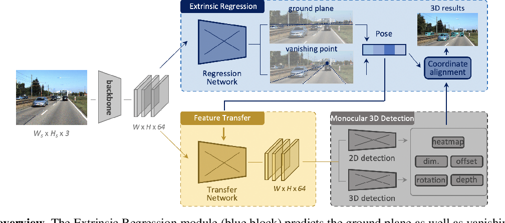 Figure 3 for Monocular 3D Object Detection: An Extrinsic Parameter Free Approach