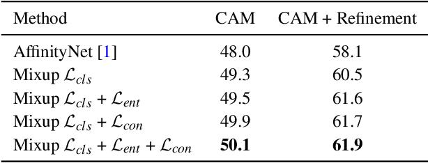 Figure 2 for Mixup-CAM: Weakly-supervised Semantic Segmentation via Uncertainty Regularization