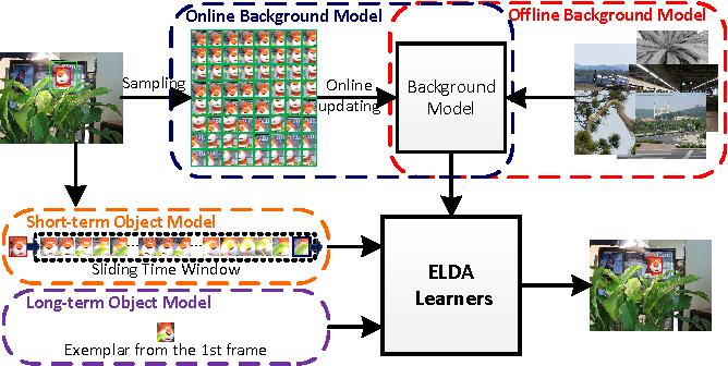 Figure 1 for Exemplar-based Linear Discriminant Analysis for Robust Object Tracking