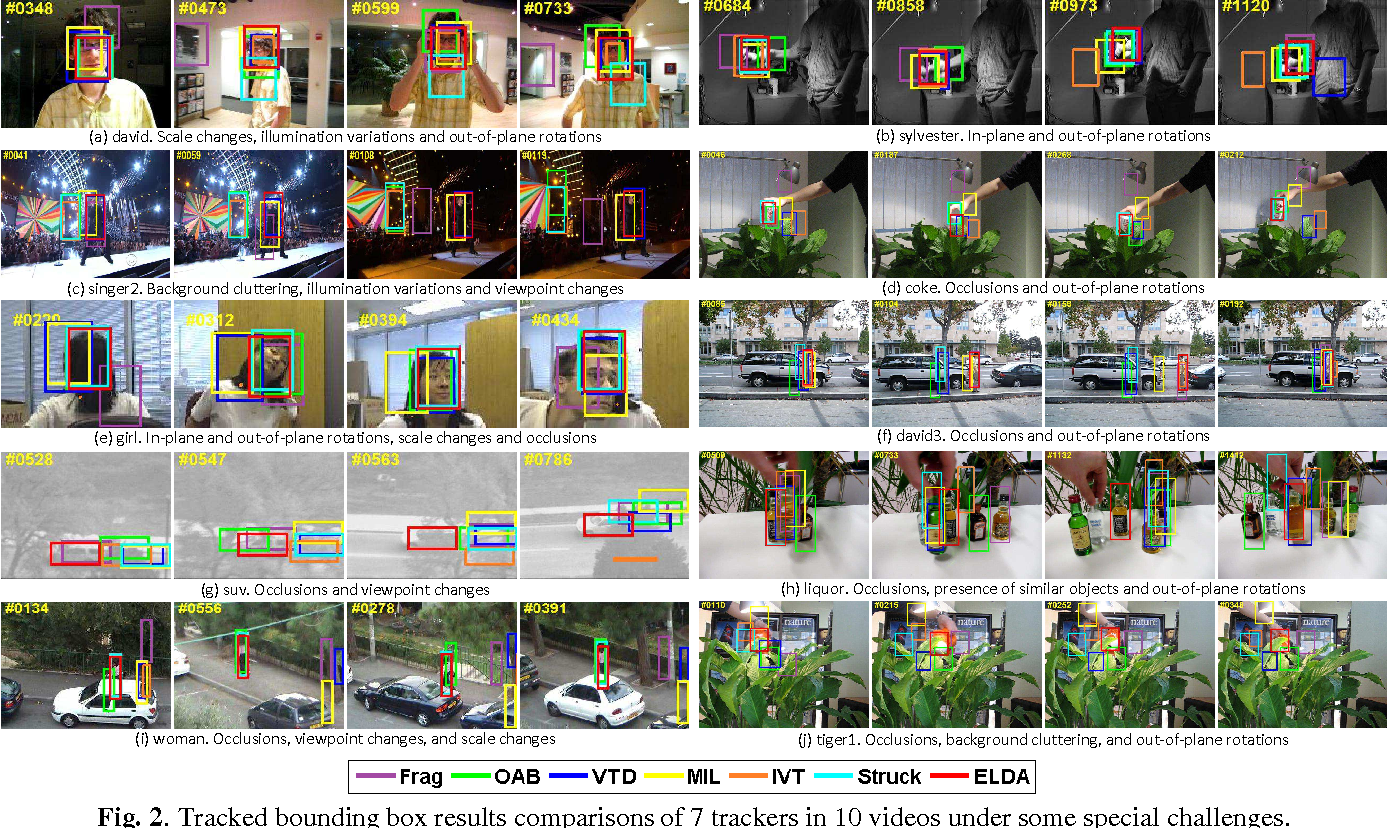 Figure 3 for Exemplar-based Linear Discriminant Analysis for Robust Object Tracking