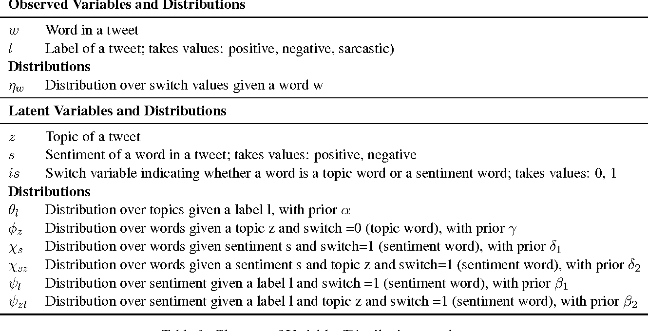 Figure 1 for `Who would have thought of that!': A Hierarchical Topic Model for Extraction of Sarcasm-prevalent Topics and Sarcasm Detection