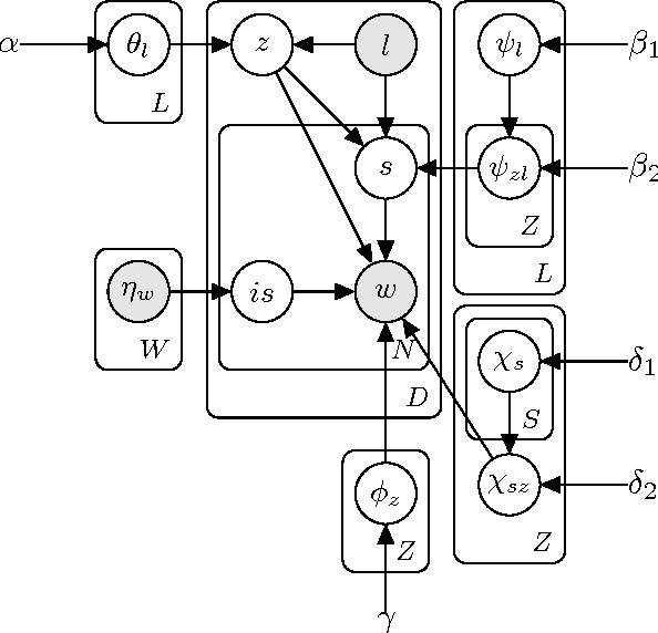 Figure 2 for `Who would have thought of that!': A Hierarchical Topic Model for Extraction of Sarcasm-prevalent Topics and Sarcasm Detection