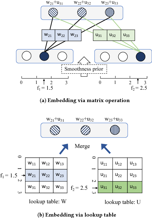 Figure 3 for TrajectoryNet: An Embedded GPS Trajectory Representation for Point-based Classification Using Recurrent Neural Networks