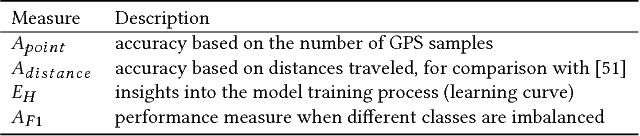 Figure 2 for TrajectoryNet: An Embedded GPS Trajectory Representation for Point-based Classification Using Recurrent Neural Networks