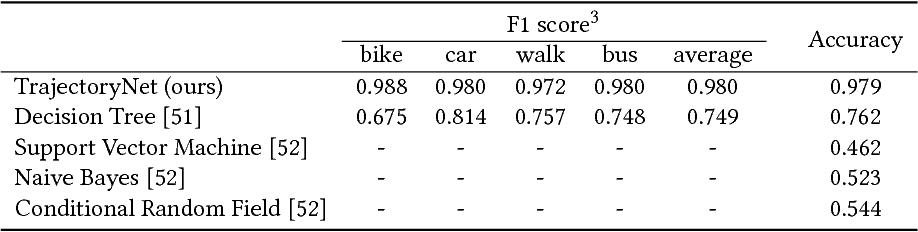 Figure 4 for TrajectoryNet: An Embedded GPS Trajectory Representation for Point-based Classification Using Recurrent Neural Networks