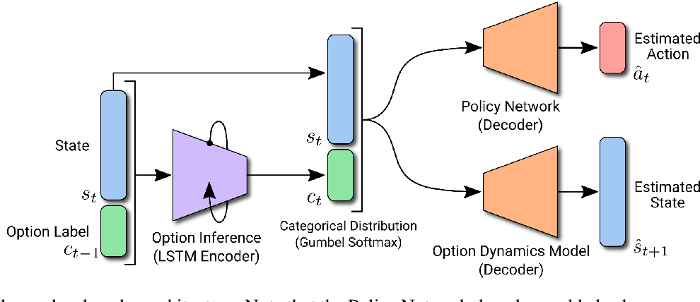Figure 1 for PODNet: A Neural Network for Discovery of Plannable Options