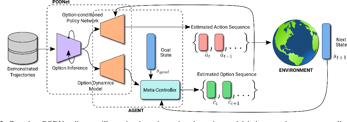 Figure 2 for PODNet: A Neural Network for Discovery of Plannable Options