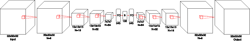 Figure 1 for Generative and Discriminative Voxel Modeling with Convolutional Neural Networks