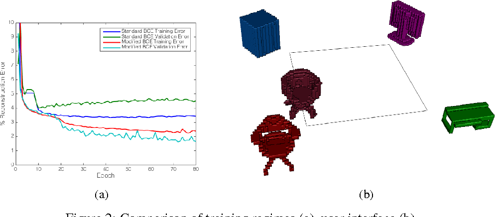 Figure 3 for Generative and Discriminative Voxel Modeling with Convolutional Neural Networks
