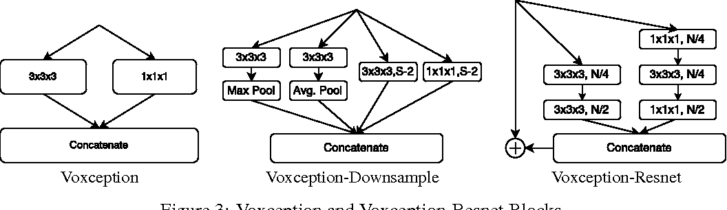 Figure 4 for Generative and Discriminative Voxel Modeling with Convolutional Neural Networks