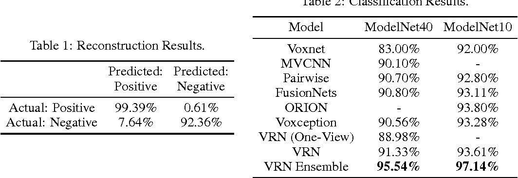 Figure 2 for Generative and Discriminative Voxel Modeling with Convolutional Neural Networks