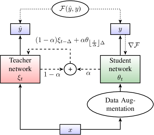 Figure 2 for Kaizen: Continuously improving teacher using Exponential Moving Average for semi-supervised speech recognition