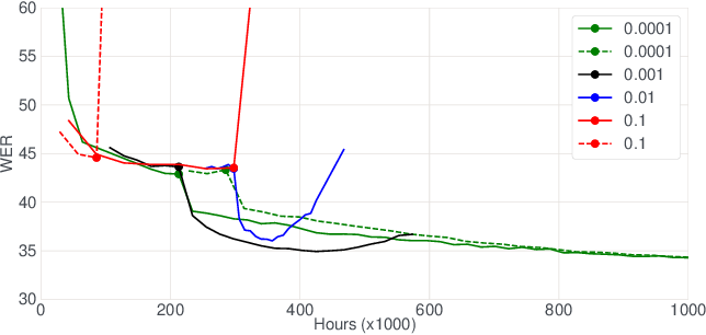 Figure 4 for Kaizen: Continuously improving teacher using Exponential Moving Average for semi-supervised speech recognition