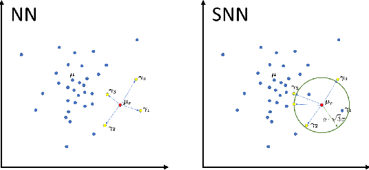 Figure 3 for On Nearest Neighbors in Non Local Means Denoising