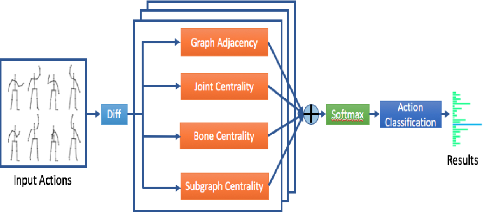 Figure 1 for Centrality Graph Convolutional Networks for Skeleton-based Action Recognition