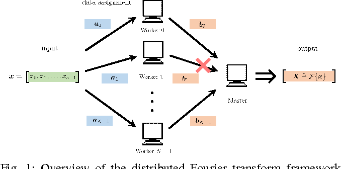 Figure 1 for Coded Fourier Transform