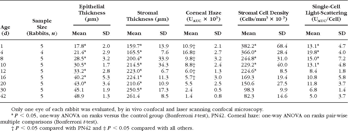 PDF] Postnatal corneal transparency, keratocyte cell cycle