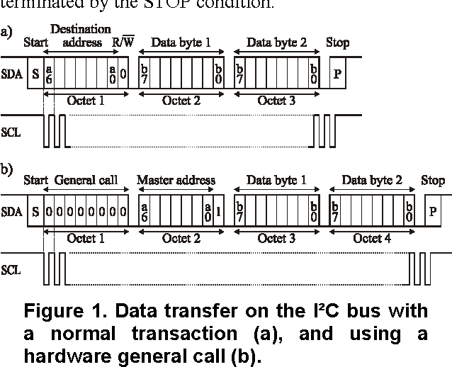 Designing asynchronous analog-to-digital converter with I2C
