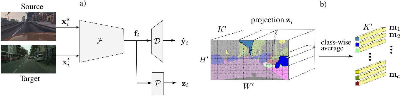 Figure 3 for Contrastive Learning and Self-Training for Unsupervised Domain Adaptation in Semantic Segmentation