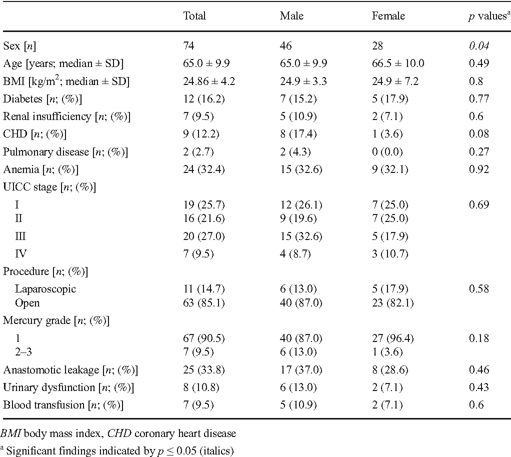 Influence of pelvic volume on surgical outcome after low anterior ...