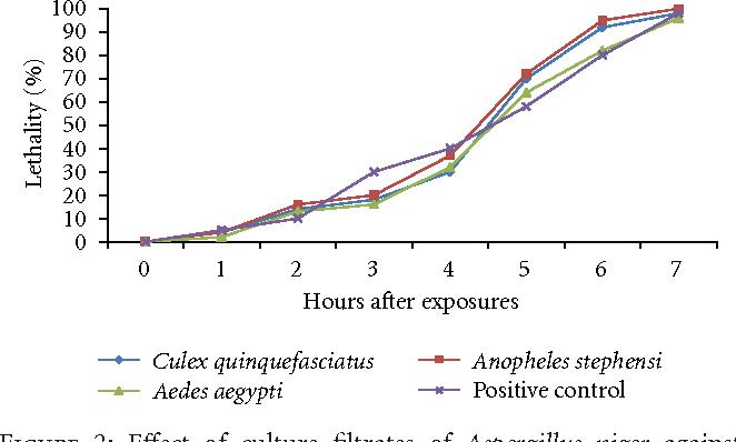 Figure 2: Effect of culture filtrates of Aspergillus niger against Culex quinquefasciatus, Anopheles stephensi, and Aedes aegypti after exposure of 7 hours.