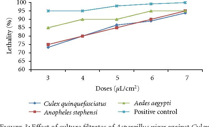 Figure 3: Effect of culture filtrates of Aspergillus niger against Culex quinquefasciatus, Anopheles stephensi and Aedes aegypti at different concentrations.