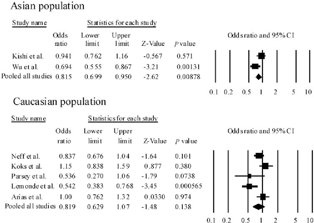 Figure 2 Forest plots of odds ratio (OR) with 95% confidence interval (95% CI) for rs6295. Results of subgroup analysis are shown. We did not observe significant heterogeneity among ORs in the Asian population (Q¼4.30, df¼1, P(Q)¼0.133). Therefore, we could calculate pooled ORs and P-values according to the Mantel–Haenszel fixed-effects model. However, we found significant heterogeneity among ORs in the Caucasian population (Q¼13.1, df¼4, P(Q)¼0.0108). Therefore, we could calculate pooled ORs and P-values according to the DerSimonian and Laird random-effects model.