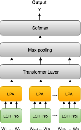 Figure 1 for ProFormer: Towards On-Device LSH Projection Based Transformers