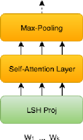 Figure 3 for ProFormer: Towards On-Device LSH Projection Based Transformers