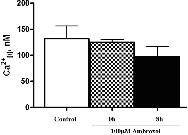 Figure 2 from The effect of ambroxol on chloride transport