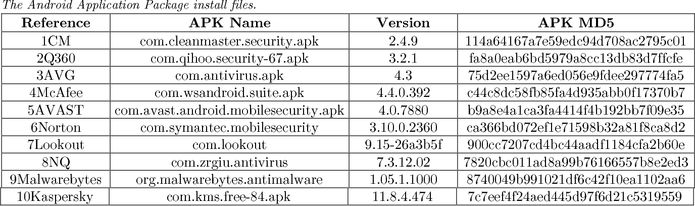 Malware in the Mobile Device Android Environment - Semantic