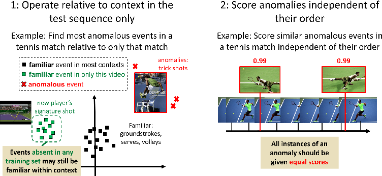 Figure 1 for A Discriminative Framework for Anomaly Detection in Large Videos