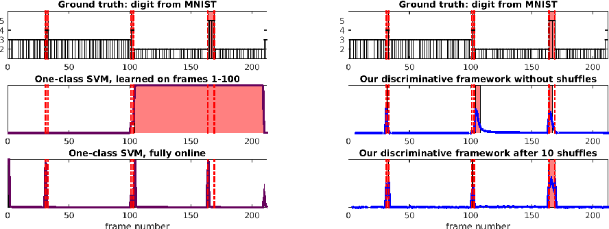 Figure 2 for A Discriminative Framework for Anomaly Detection in Large Videos