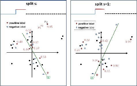 Figure 4 for A Discriminative Framework for Anomaly Detection in Large Videos