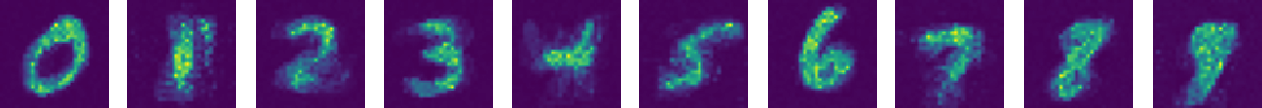 Figure 3 for Assemblies of neurons can learn to classify well-separated distributions