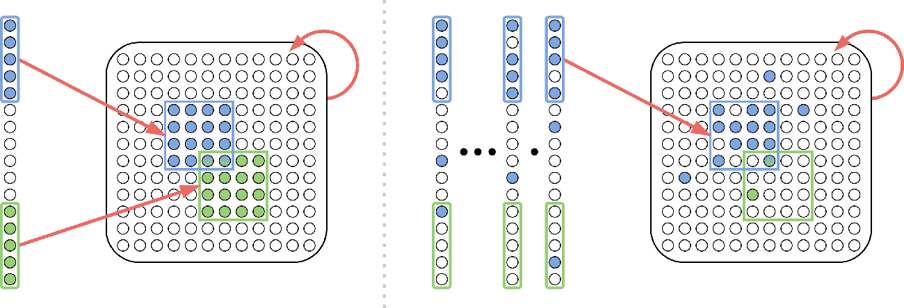 Figure 1 for Assemblies of neurons can learn to classify well-separated distributions
